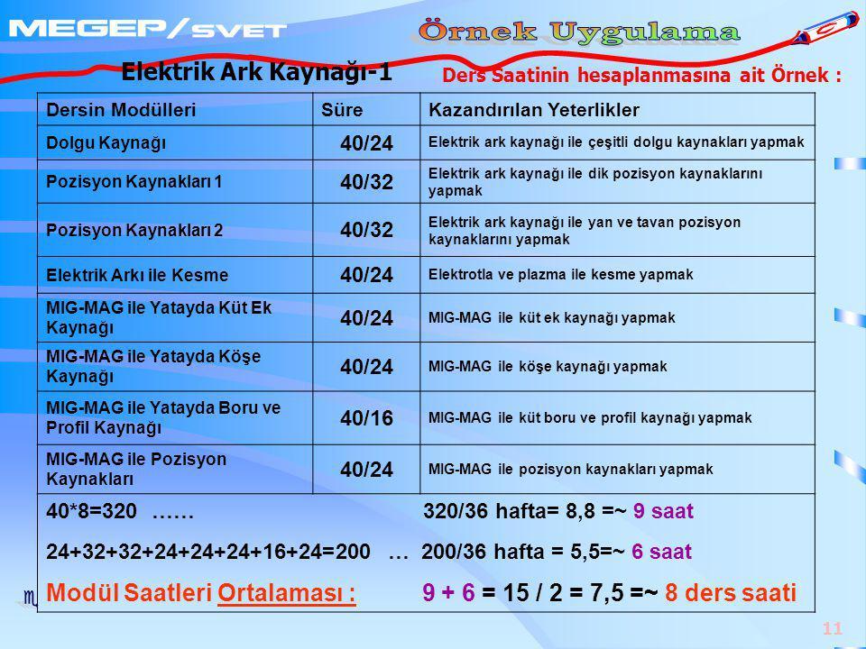 11 Ders Saatinin hesaplanmasına ait Örnek : Dersin ModülleriSüreKazandırılan Yeterlikler Dolgu Kaynağı 40/24 Elektrik ark kaynağı ile çeşitli dolgu kaynakları yapmak Pozisyon Kaynakları 1 40/32 Elektrik ark kaynağı ile dik pozisyon kaynaklarını yapmak Pozisyon Kaynakları 2 40/32 Elektrik ark kaynağı ile yan ve tavan pozisyon kaynaklarını yapmak Elektrik Arkı ile Kesme 40/24 Elektrotla ve plazma ile kesme yapmak MIG-MAG ile Yatayda Küt Ek Kaynağı 40/24 MIG-MAG ile küt ek kaynağı yapmak MIG-MAG ile Yatayda Köşe Kaynağı 40/24 MIG-MAG ile köşe kaynağı yapmak MIG-MAG ile Yatayda Boru ve Profil Kaynağı 40/16 MIG-MAG ile küt boru ve profil kaynağı yapmak MIG-MAG ile Pozisyon Kaynakları 40/24 MIG-MAG ile pozisyon kaynakları yapmak 40*8=320 …… 320/36 hafta= 8,8 =~ 9 saat 24+32+32+24+24+24+16+24=200 … 200/36 hafta = 5,5=~ 6 saat Modül Saatleri Ortalaması : 9 + 6 = 15 / 2 = 7,5 =~ 8 ders saati Elektrik Ark Kaynağı-1