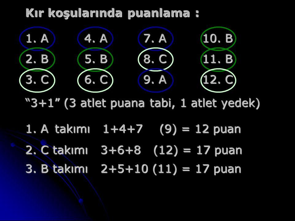"Kır koşularında puanlama : 1. A4. A7. A10. B 2. B5. B8. C11. B 3. C6. C9. A12. C ""3+1"" (3 atlet puana tabi, 1 atlet yedek) 1. Atakımı 1+4+7 (9) = 12 p"
