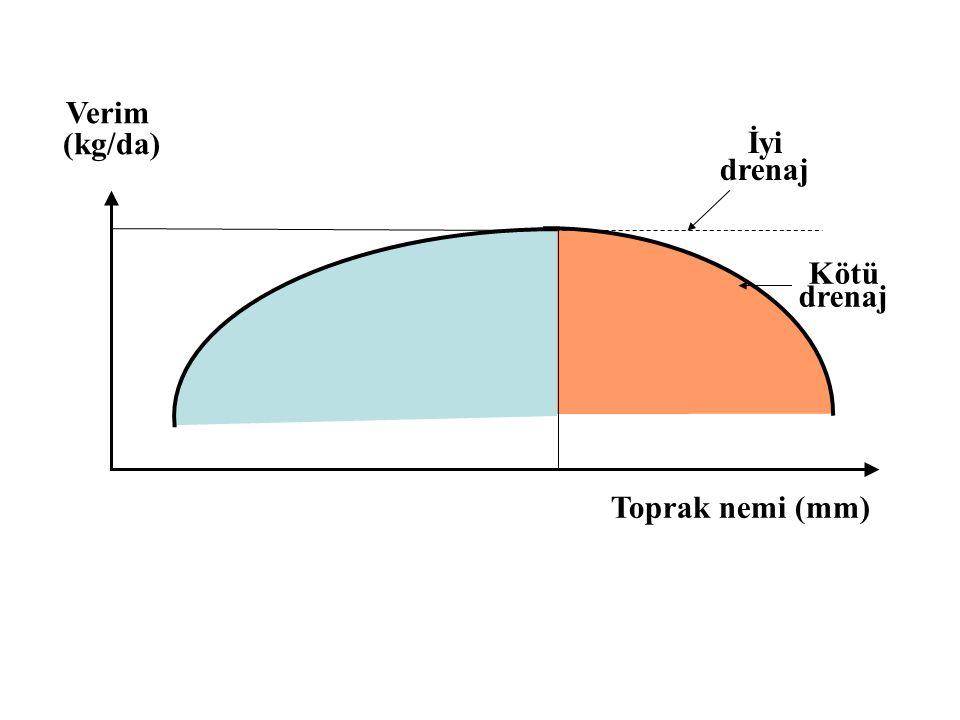 Eşitliklerde: Q= Kanal kapasitesi, L/s Qmax= maksimum sulama modülü, L/s/ha A= Kanalın hizmet ettiği sulama alanı, ha F= Esneklik (fleksibilite) katsayısı