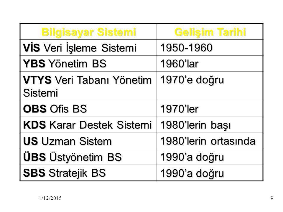 1/12/20159 Bilgisayar Sistemi Gelişim Tarihi VİS Veri İşleme Sistemi 1950-1960 YBS Yönetim BS 1960'lar VTYS Veri Tabanı Yönetim Sistemi 1970'e doğru OBS Ofis BS 1970'ler KDS Karar Destek Sistemi 1980'lerin başı US Uzman Sistem 1980'lerin ortasında ÜBS Üstyönetim BS 1990'a doğru SBS Stratejik BS 1990'a doğru
