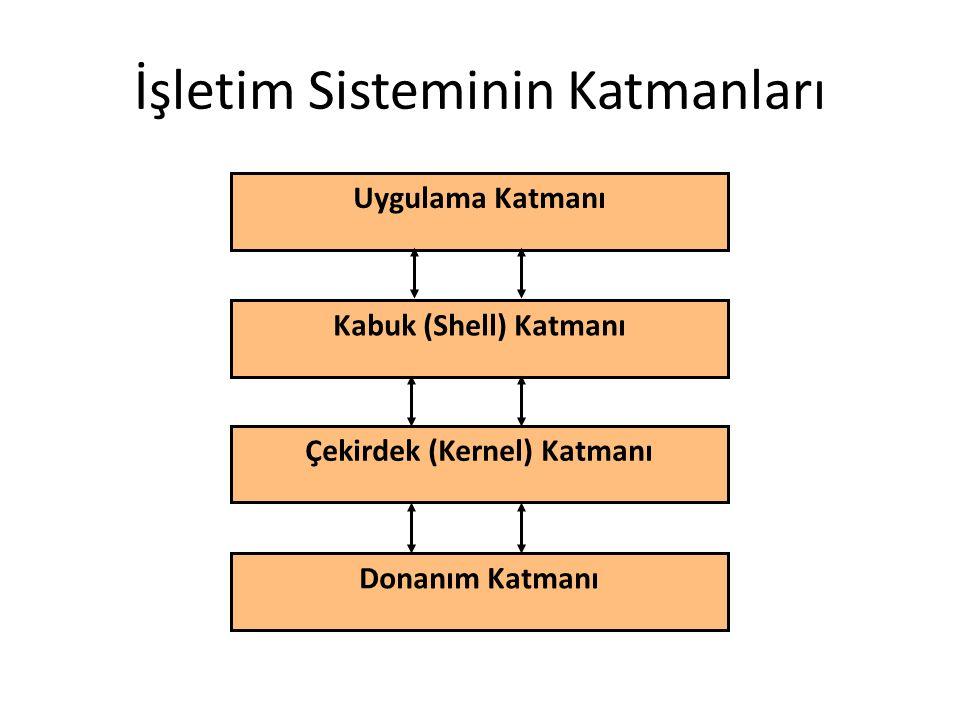 İşletim Sisteminin Katmanları Uygulama Katmanı Kabuk (Shell) Katmanı Çekirdek (Kernel) Katmanı Donanım Katmanı