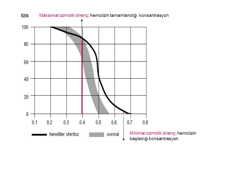Maksimal ozmotik direnç; hemolizin tamamlandığı konsantrasyon Minimal ozmotik direnç; hemolizin başladığı konsantrasyon