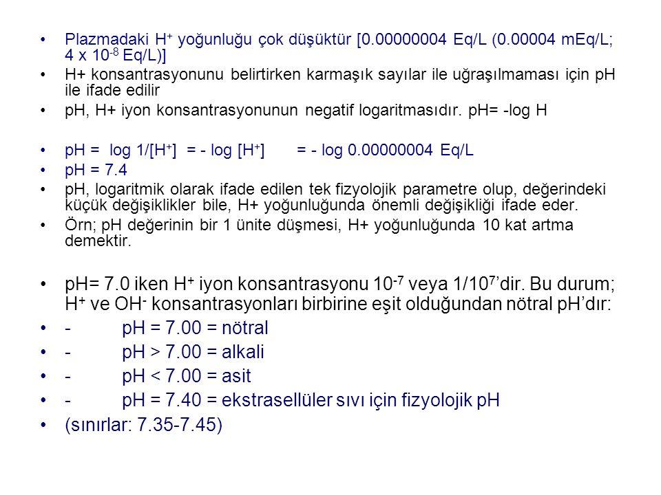 Plazmadaki H + yoğunluğu çok düşüktür [0.00000004 Eq/L (0.00004 mEq/L; 4 x 10 -8 Eq/L)] H+ konsantrasyonunu belirtirken karmaşık sayılar ile uğraşılmaması için pH ile ifade edilir pH, H+ iyon konsantrasyonunun negatif logaritmasıdır.