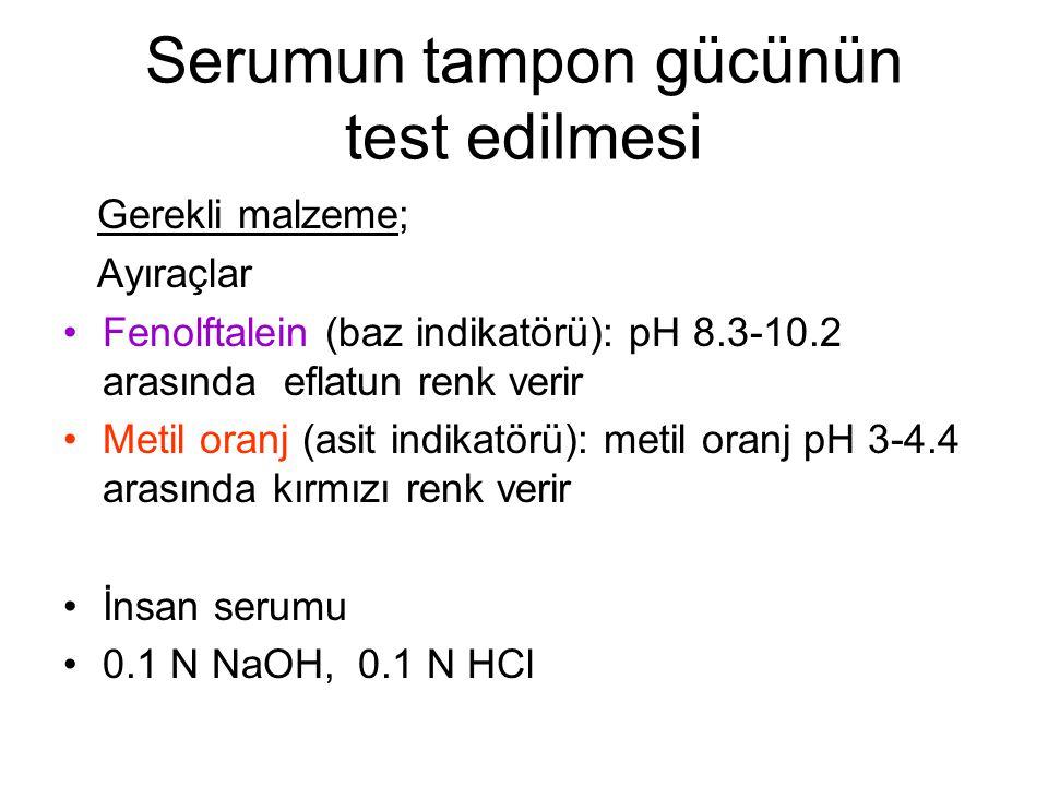 Serumun tampon gücünün test edilmesi Gerekli malzeme; Ayıraçlar Fenolftalein (baz indikatörü): pH 8.3-10.2 arasında eflatun renk verir Metil oranj (asit indikatörü): metil oranj pH 3-4.4 arasında kırmızı renk verir İnsan serumu 0.1 N NaOH, 0.1 N HCl