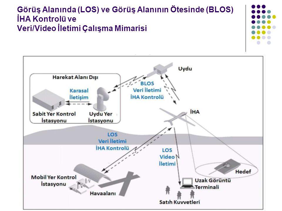 Görüş Alanında (LOS) ve Görüş Alanının Ötesinde (BLOS) İHA Kontrolü ve Veri/Video İletimi Çalışma Mimarisi