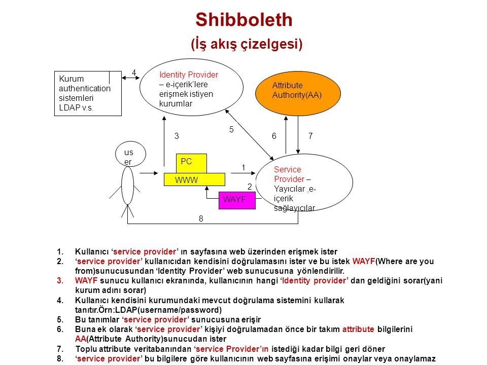 Shibboleth (İş akış çizelgesi) Identity Provider – e-içerik'lere erişmek istiyen kurumlar Attribute Authority(AA) Service Provider – Yayıcılar,e- içer