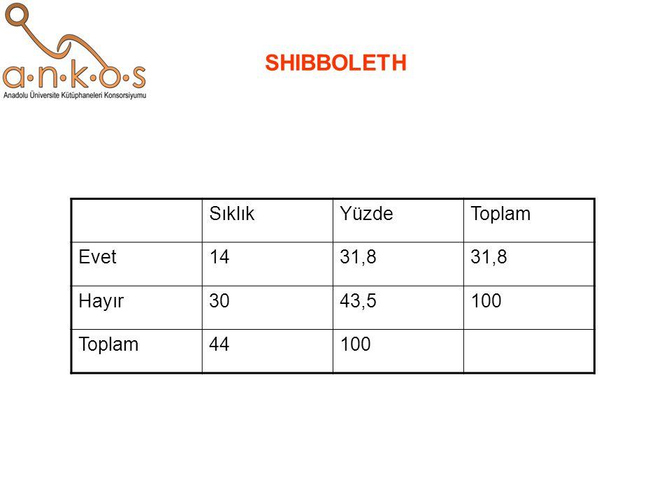 SHIBBOLETH SıklıkYüzdeToplam Evet1431,8 Hayır3043,5100 Toplam44100