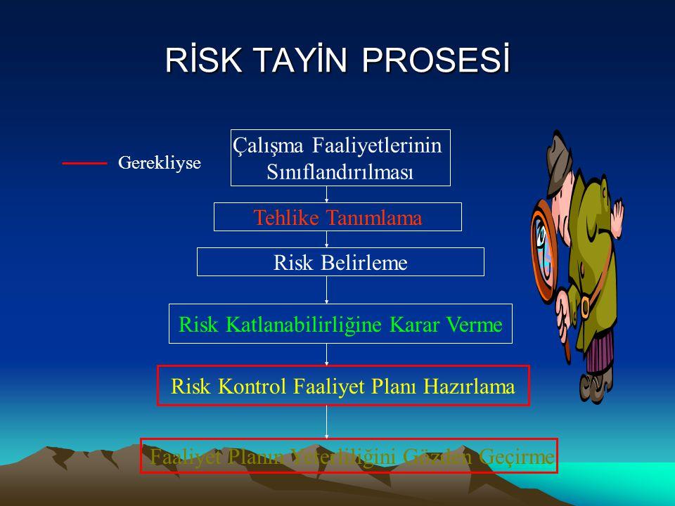 RİSK TAYİN PROSESİ Tehlike Tanımlama Çalışma Faaliyetlerinin Sınıflandırılması Risk Belirleme Risk Katlanabilirliğine Karar Verme Risk Kontrol Faaliye