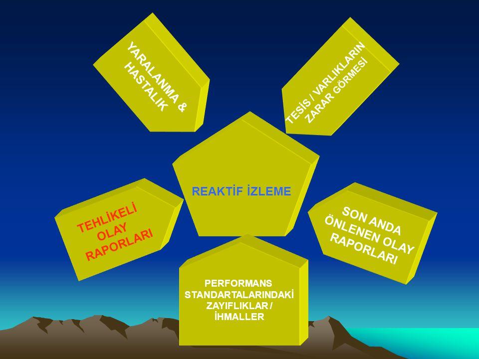 REAKTİF İZLEME YARALANMA & HASTALIK PERFORMANS STANDARTALARINDAKİ ZAYIFLIKLAR / İHMALLER SON ANDA ÖNLENEN OLAY RAPORLARI TESİS / VARLIKLARIN ZARAR GÖR