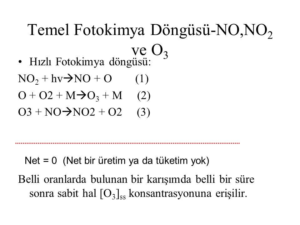 NO2 + hv  NO + O (1) O + O2 + M  O3 + M (2) O3 + NO  NO2 + O2 (3) [O] α [NO2]