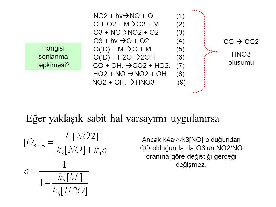 NO2 + hv  NO + O (1) O + O2 + M  O3 + M (2) O3 + NO  NO2 + O2 (3) O3 + hv  O + O2 (4) O('D) + M  O + M (5) O('D) + H2O  2OH.