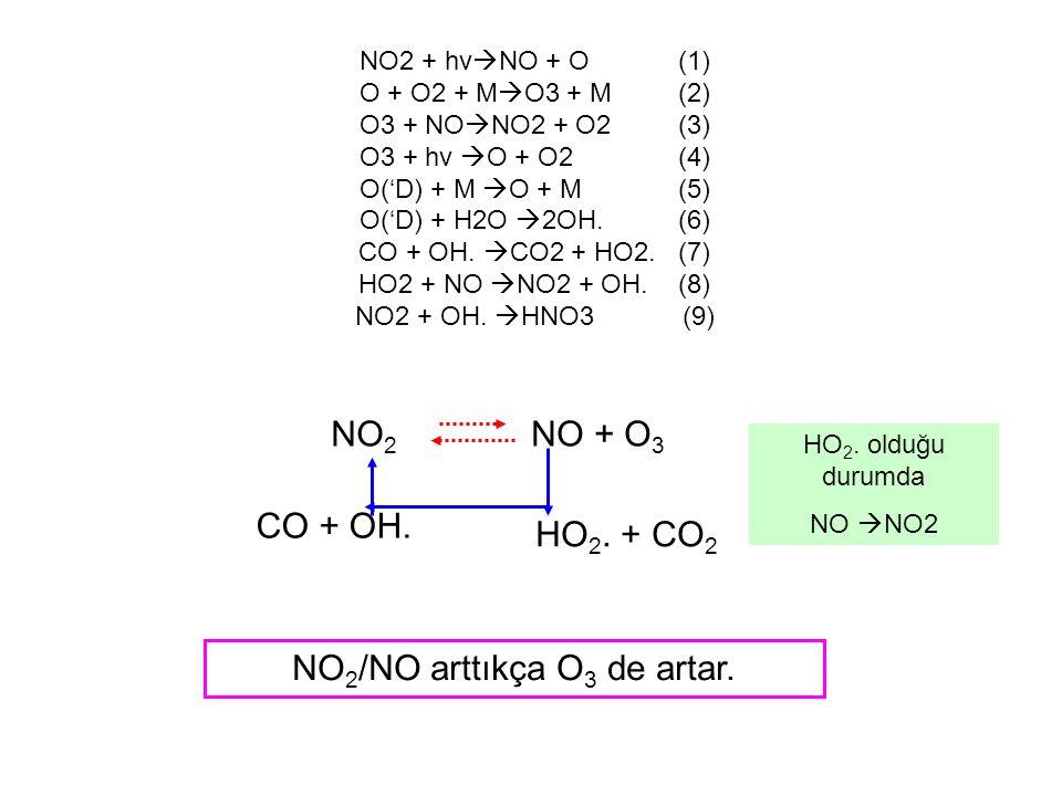 Formaldehit NO2 + hv  NO + O (1) O + O2 + M  O3 + M (2) O3 + NO  NO2 + O2 (3) HCHO+ hv (O2)  2HO2 + CO (4a)  H2 + CO (4b) HCHO + OH.