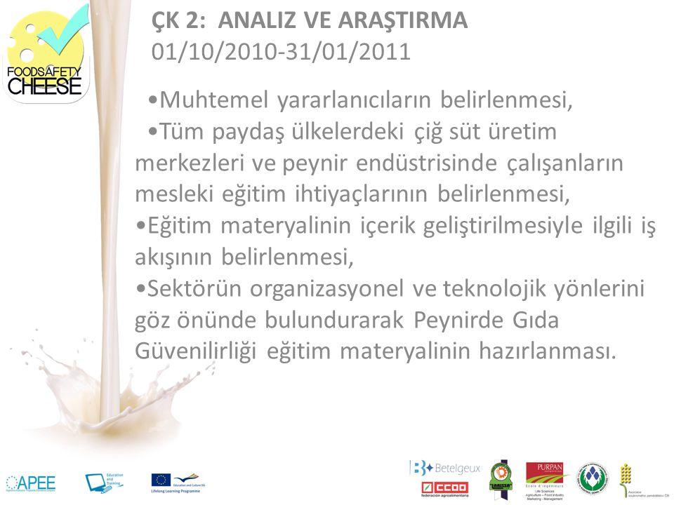 ÇK 2: ANALIZ VE ARAŞTIRMA 01/10/2010-31/01/2011 Muhtemel yararlanıcıların belirlenmesi, Tüm paydaş ülkelerdeki çiğ süt üretim merkezleri ve peynir endüstrisinde çalışanların mesleki eğitim ihtiyaçlarının belirlenmesi, Eğitim materyalinin içerik geliştirilmesiyle ilgili iş akışının belirlenmesi, Sektörün organizasyonel ve teknolojik yönlerini göz önünde bulundurarak Peynirde Gıda Güvenilirliği eğitim materyalinin hazırlanması.
