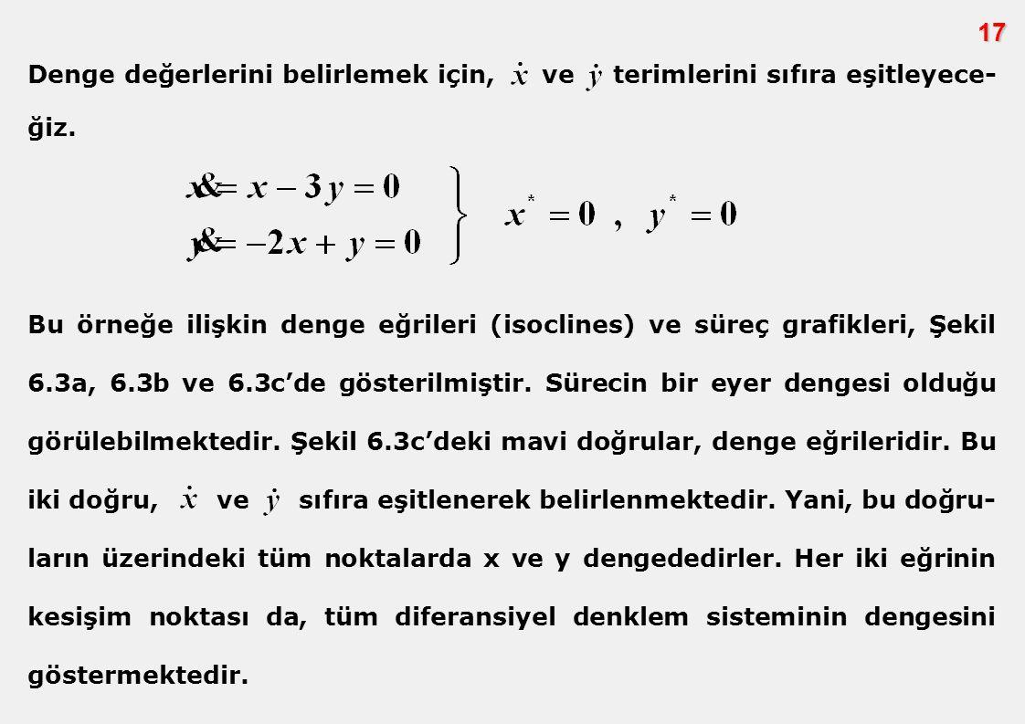 17 Bu örneğe ilişkin denge eğrileri (isoclines) ve süreç grafikleri, Şekil 6.3a, 6.3b ve 6.3c'de gösterilmiştir. Sürecin bir eyer dengesi olduğu görül