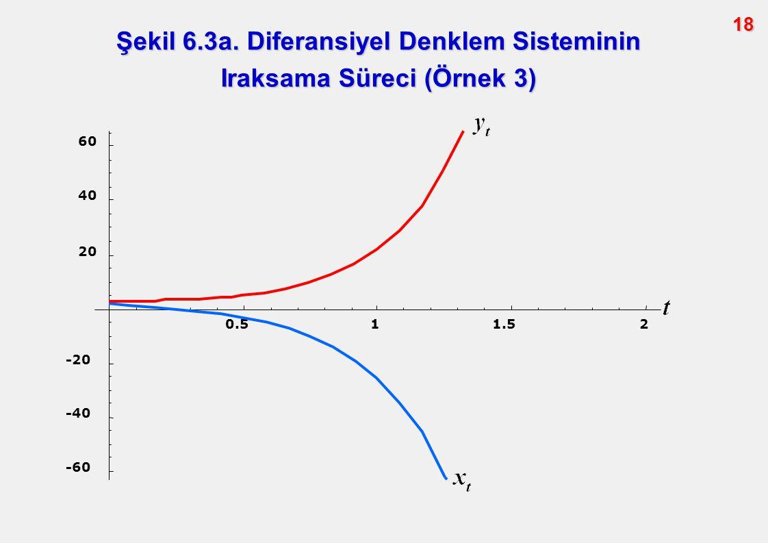 18 0.511.52 -60 -40 -20 20 40 60 Şekil 6.3a. Diferansiyel Denklem Sisteminin Iraksama Süreci (Örnek 3)