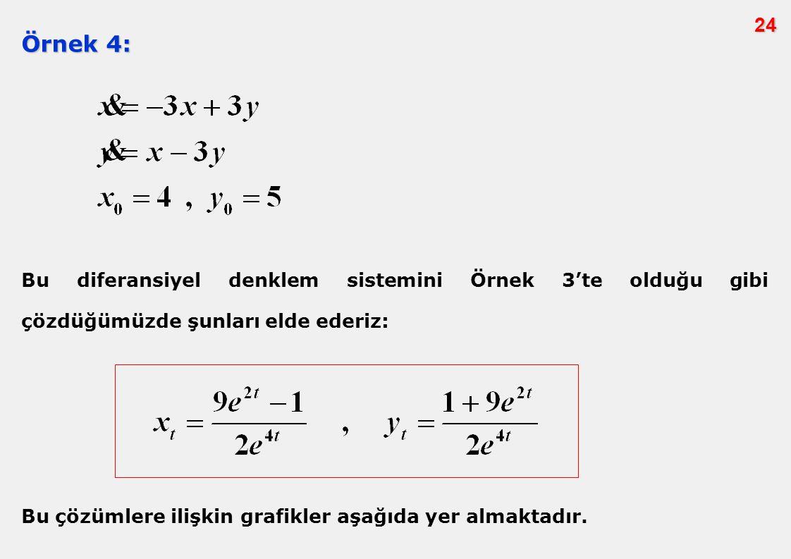 24 Örnek 4: Bu diferansiyel denklem sistemini Örnek 3'te olduğu gibi çözdüğümüzde şunları elde ederiz: Bu çözümlere ilişkin grafikler aşağıda yer alma
