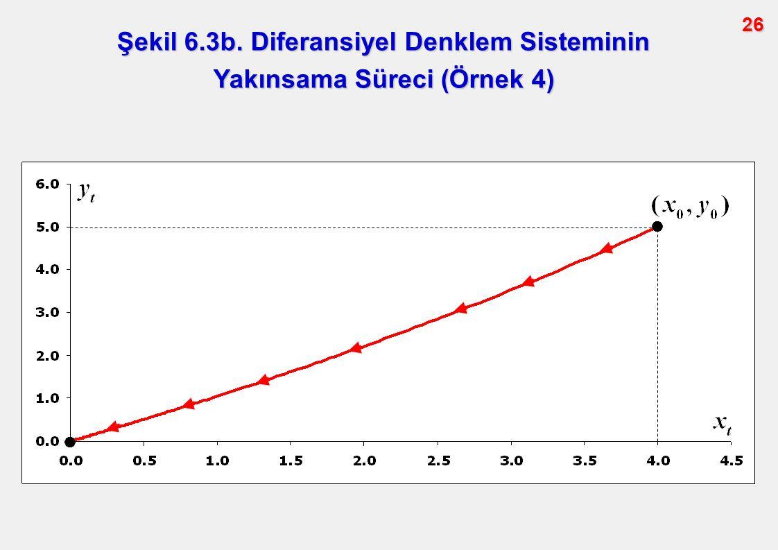 26 Şekil 6.3b. Diferansiyel Denklem Sisteminin Yakınsama Süreci (Örnek 4)