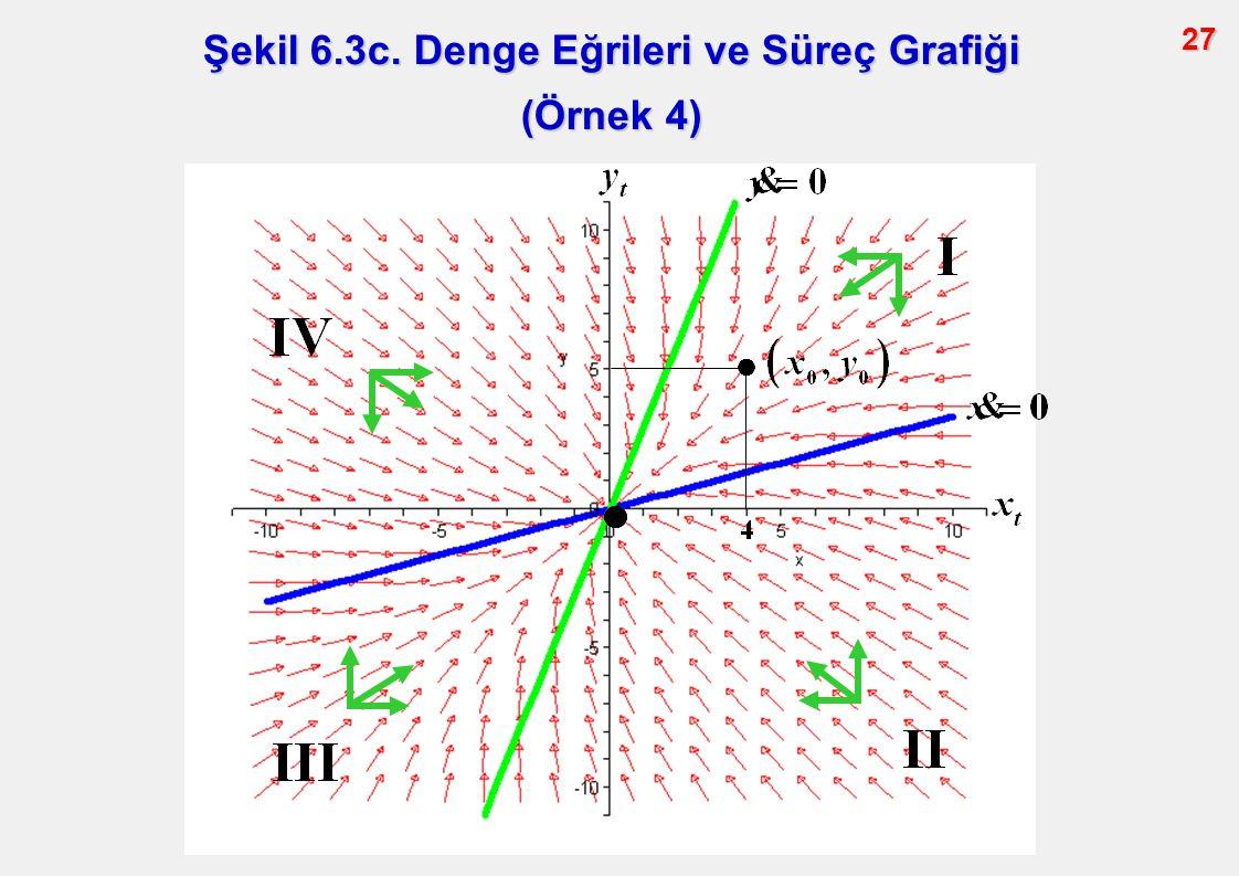 27 Şekil 6.3c. Denge Eğrileri ve Süreç Grafiği (Örnek 4)