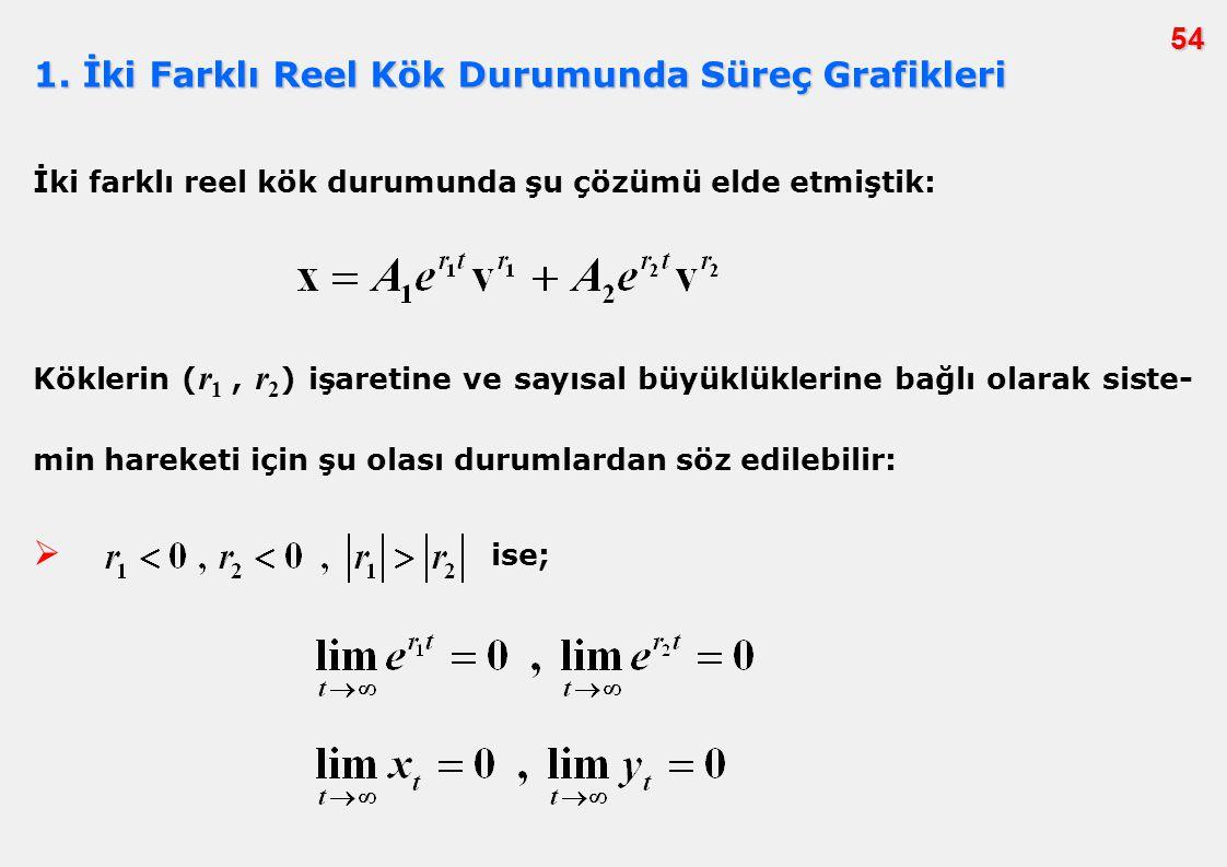 54 1. İki Farklı Reel Kök Durumunda Süreç Grafikleri İki farklı reel kök durumunda şu çözümü elde etmiştik: Köklerin ( r 1, r 2 ) işaretine ve sayısal