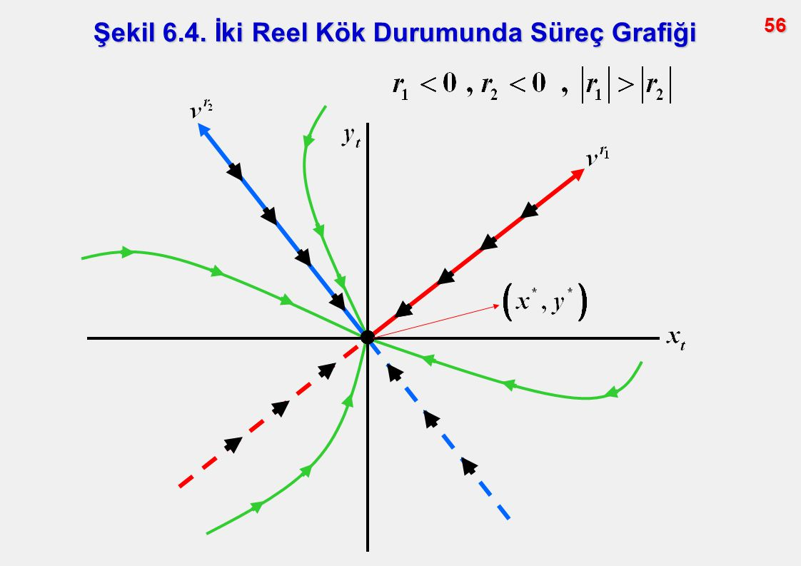 56 Şekil 6.4. İki Reel Kök Durumunda Süreç Grafiği