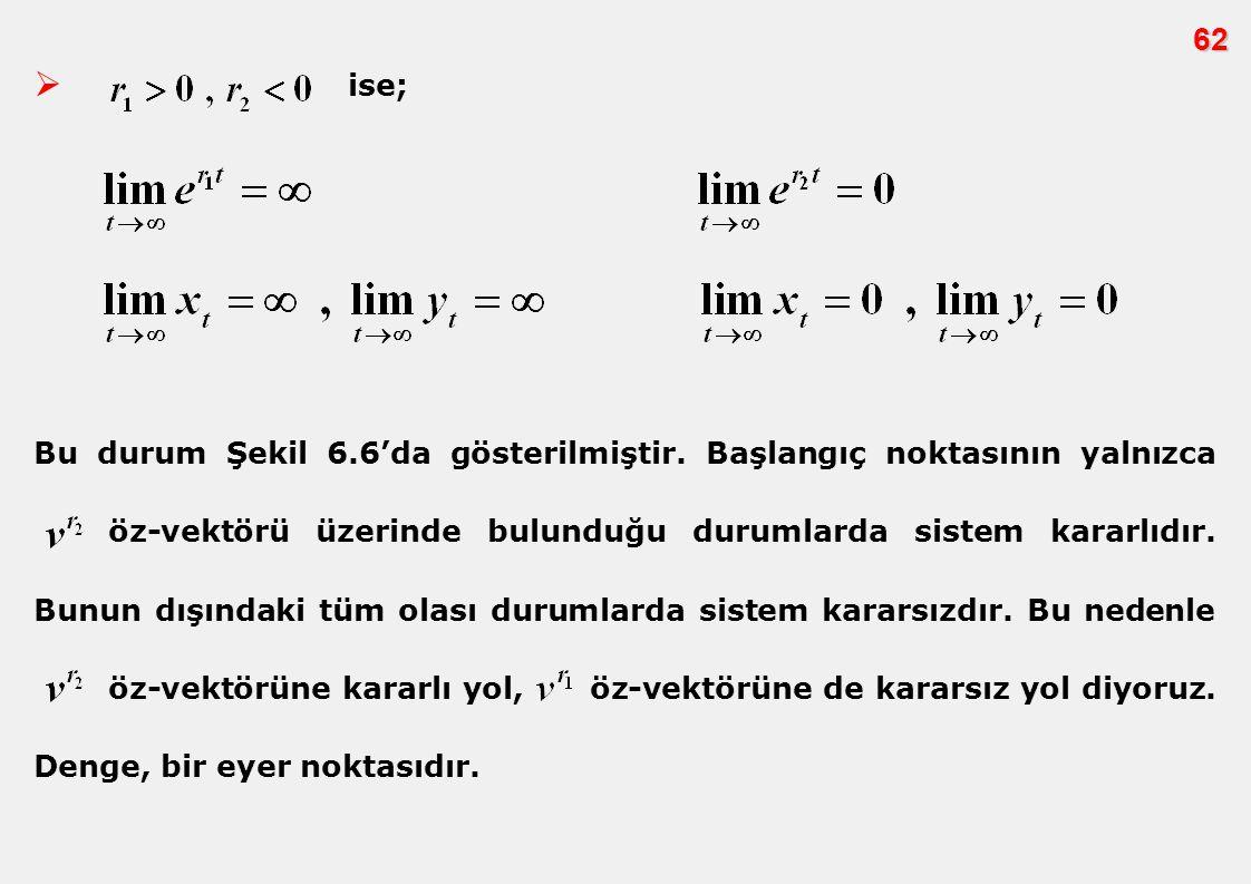  ise; 62 Bu durum Şekil 6.6'da gösterilmiştir. Başlangıç noktasının yalnızca öz-vektörü üzerinde bulunduğu durumlarda sistem kararlıdır. Bunun dışınd