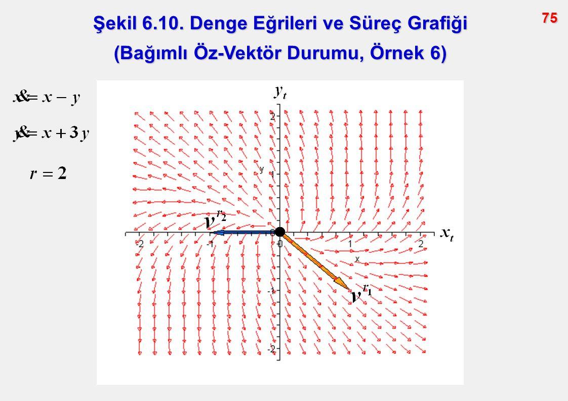 75 Şekil 6.10. Denge Eğrileri ve Süreç Grafiği (Bağımlı Öz-Vektör Durumu, Örnek 6)