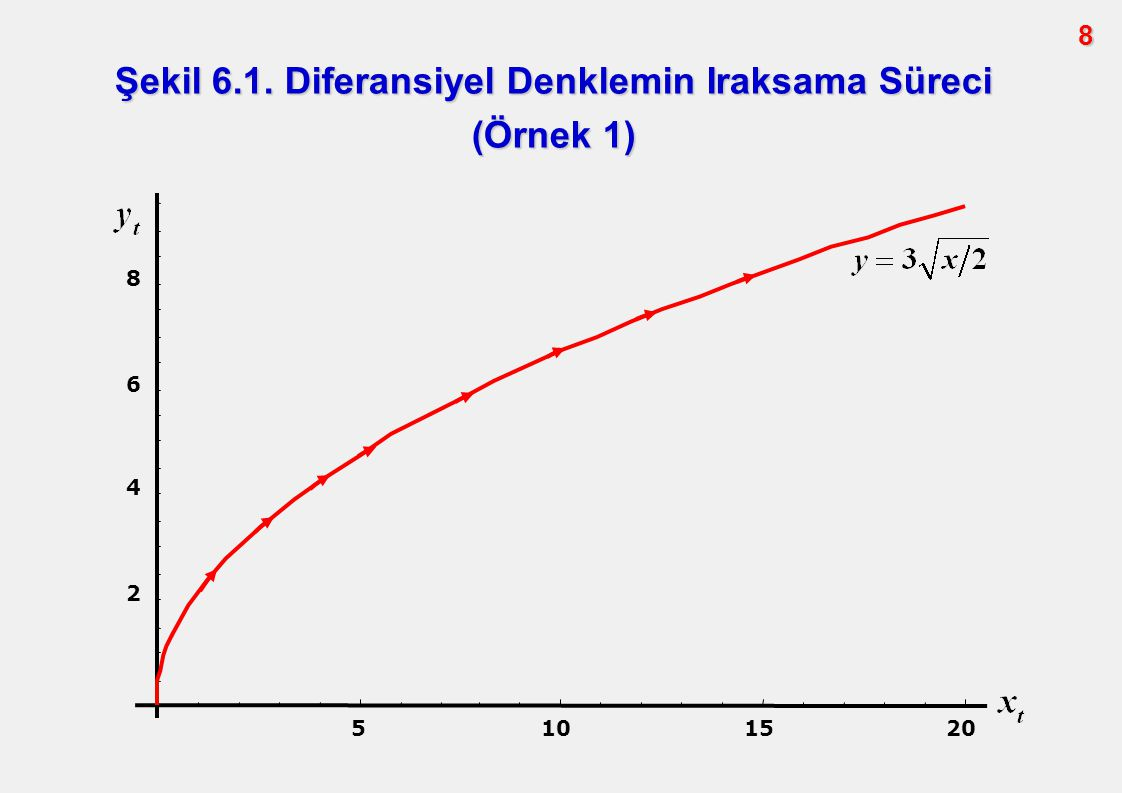 8 5101520 2 4 6 8 Şekil 6.1. Diferansiyel Denklemin Iraksama Süreci (Örnek 1)
