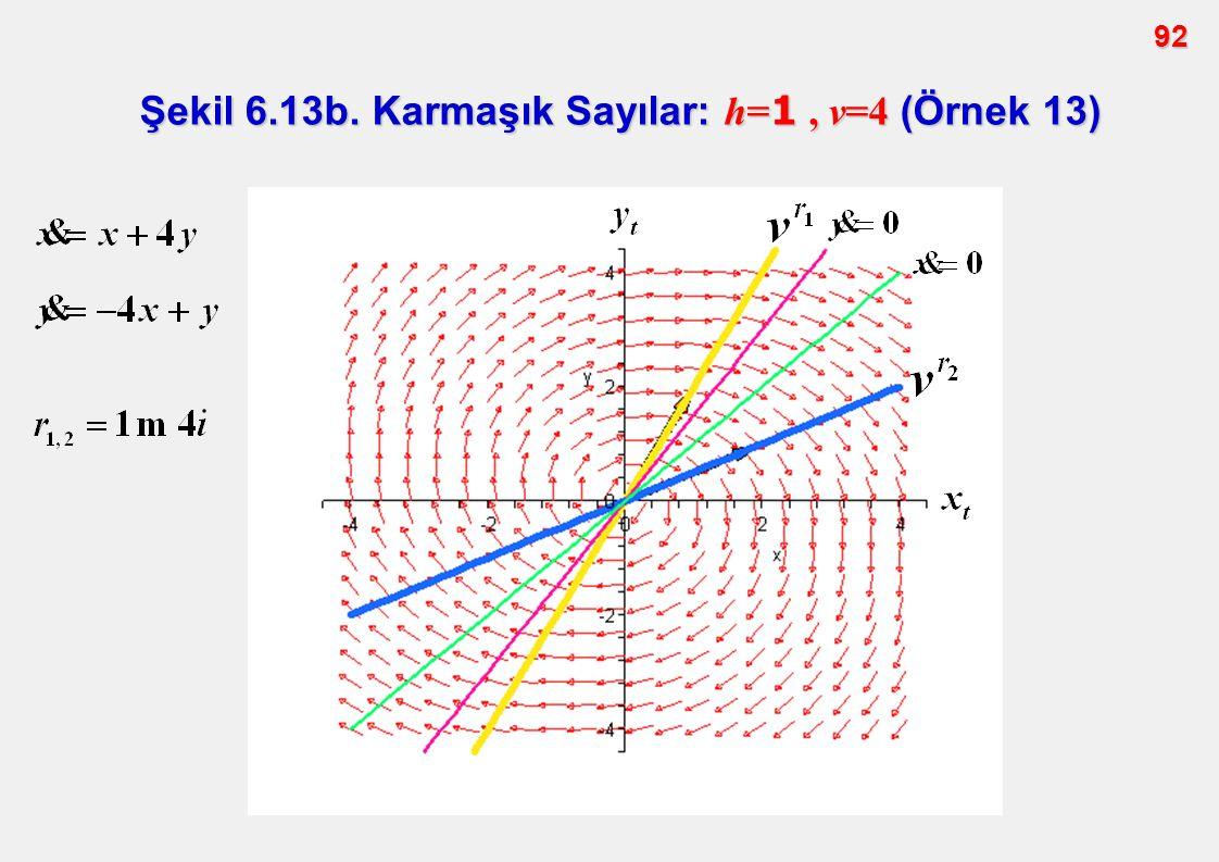 92 Şekil 6.13b. Karmaşık Sayılar: h= 1, v=4 (Örnek 13)