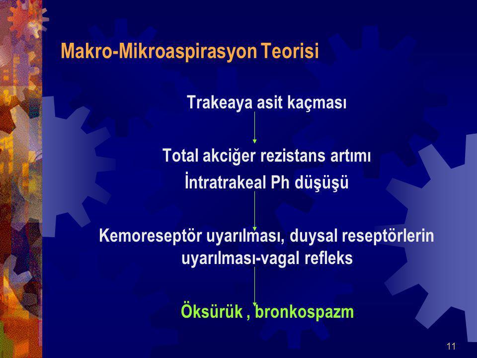 11 Makro-Mikroaspirasyon Teorisi Trakeaya asit kaçması Total akciğer rezistans artımı İntratrakeal Ph düşüşü Kemoreseptör uyarılması, duysal reseptörlerin uyarılması-vagal refleks Öksürük, bronkospazm