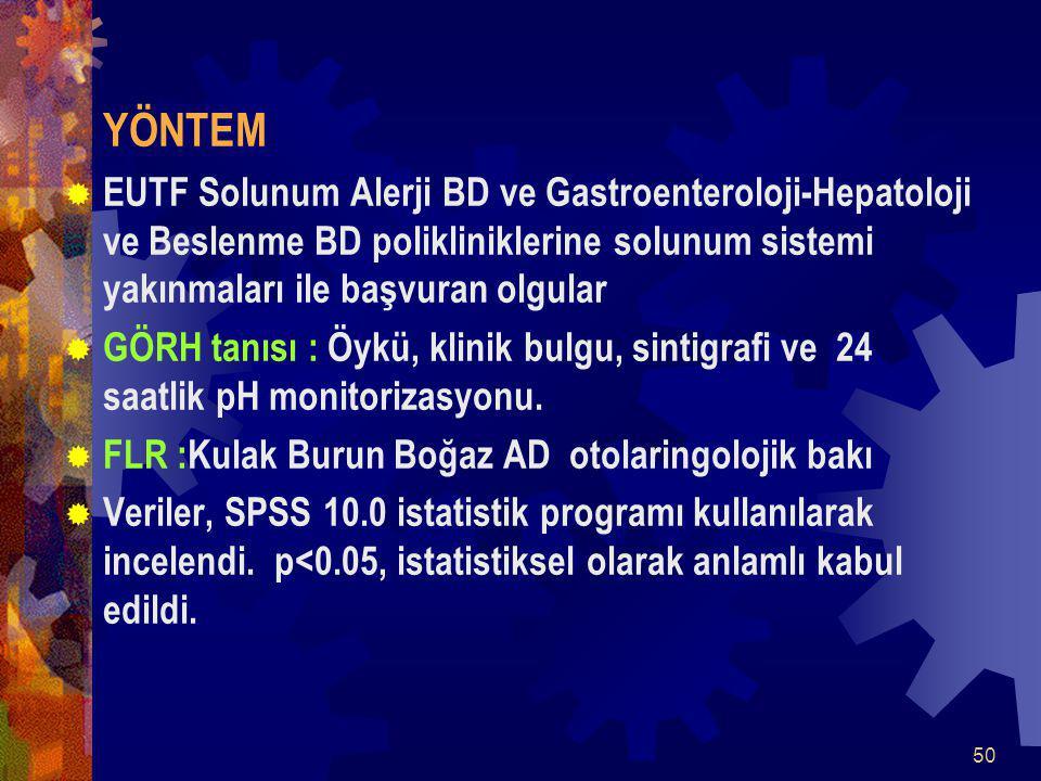 50 YÖNTEM  EUTF Solunum Alerji BD ve Gastroenteroloji-Hepatoloji ve Beslenme BD polikliniklerine solunum sistemi yakınmaları ile başvuran olgular  GÖRH tanısı : Öykü, klinik bulgu, sintigrafi ve 24 saatlik pH monitorizasyonu.