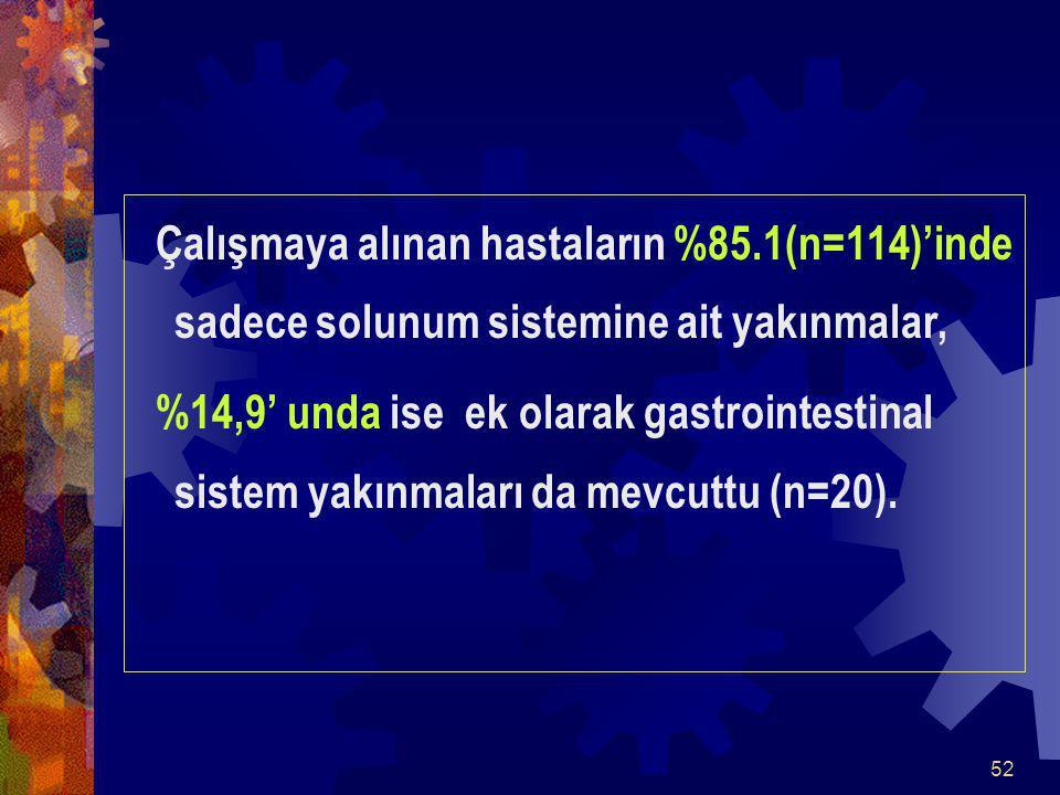 52 Çalışmaya alınan hastaların %85.1(n=114)'inde sadece solunum sistemine ait yakınmalar, %14,9' unda ise ek olarak gastrointestinal sistem yakınmaları da mevcuttu (n=20).
