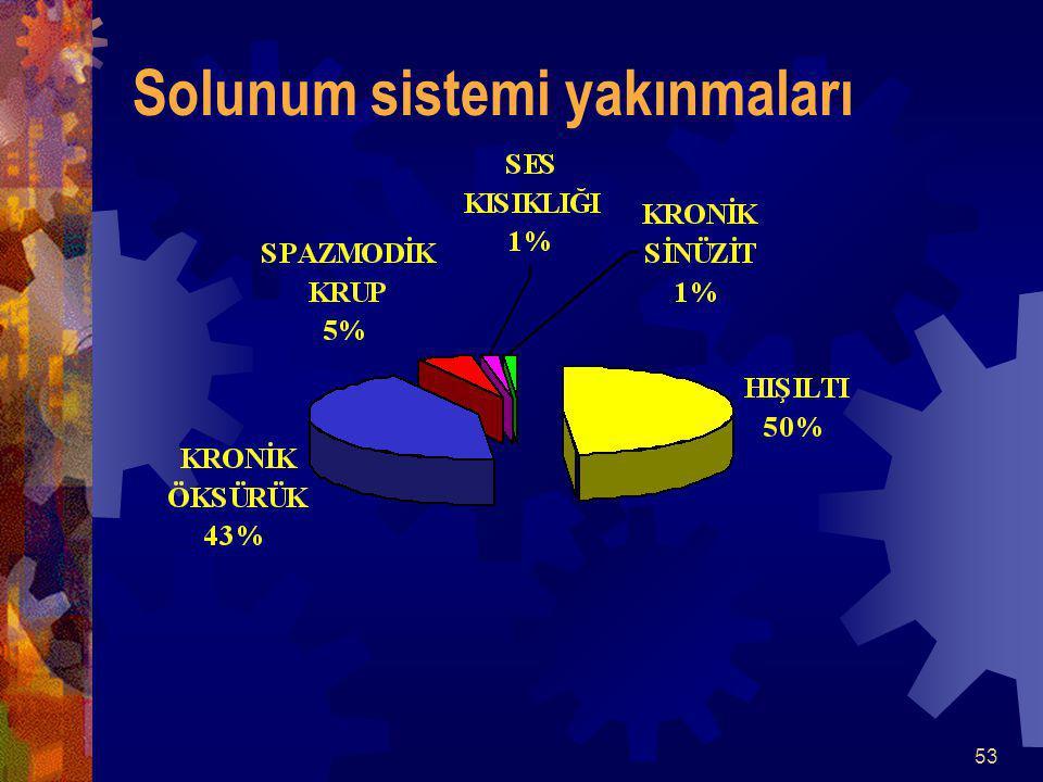 53 Solunum sistemi yakınmaları