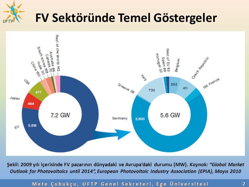 FV Sektöründe Temel Göstergeler 2 Mete Çubukçu, UFTP Genel Sekreteri, Ege Üniversitesi Şekil: 2009 yılı içerisinde FV pazarının dünyadaki ve Avrupa'da