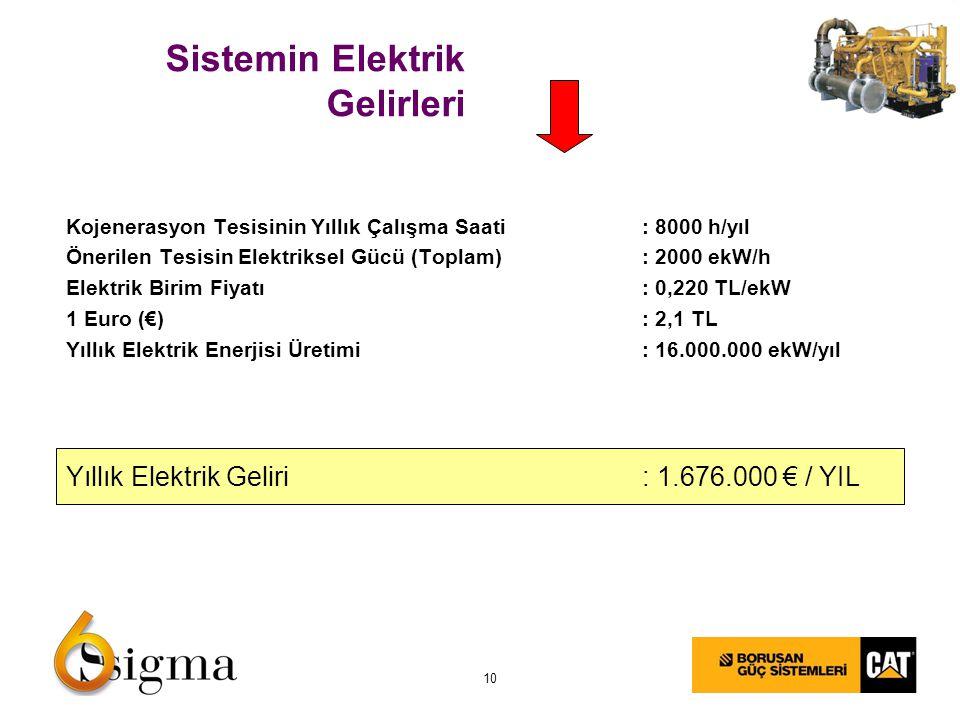 10 Sistemin Elektrik Gelirleri Kojenerasyon Tesisinin Yıllık Çalışma Saati: 8000 h/yıl Önerilen Tesisin Elektriksel Gücü (Toplam): 2000 ekW/h Elektrik Birim Fiyatı: 0,220 TL/ekW 1 Euro (€): 2,1 TL Yıllık Elektrik Enerjisi Üretimi: 16.000.000 ekW/yıl Yıllık Elektrik Geliri: 1.676.000 € / YIL