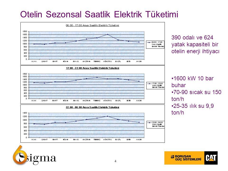 4 Otelin Sezonsal Saatlik Elektrik Tüketimi 390 odalı ve 624 yatak kapasiteli bir otelin enerji ihtiyacı 1600 kW 10 bar buhar 70-90 sıcak su 150 ton/h 25-35 ılık su 9,9 ton/h