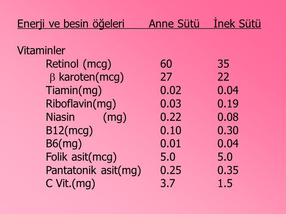 Enerji ve besin öğeleri Anne Sütü İnek Sütü Vitaminler Retinol (mcg)6035  karoten(mcg)2722 Tiamin(mg)0.020.04 Riboflavin(mg)0.030.19 Niasin(mg)0.220.08 B12(mcg)0.100.30 B6(mg)0.010.04 Folik asit(mcg)5.05.0 Pantatonik asit(mg)0.250.35 C Vit.(mg)3.71.5
