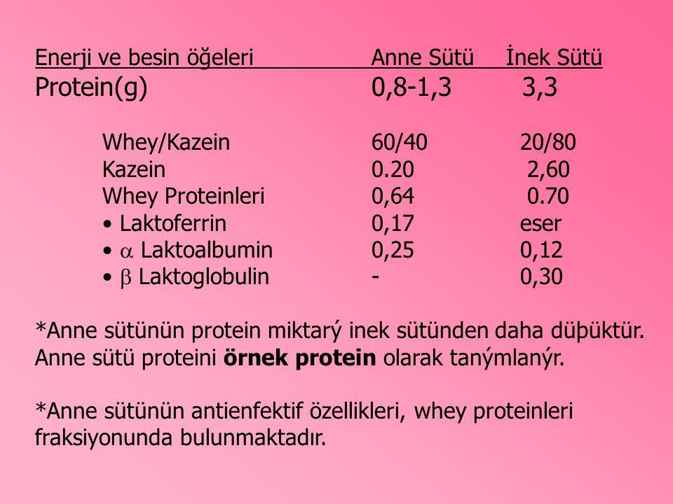 Enerji ve besin öğeleriAnne Sütüİnek Sütü Protein(g) 0,8-1,3 3,3 Whey/Kazein60/40 20/80 Kazein0.20 2,60 Whey Proteinleri0,64 0.70 Laktoferrin0,17 eser  Laktoalbumin0,25 0,12  Laktoglobulin- 0,30 *Anne sütünün protein miktarý inek sütünden daha düþüktür.