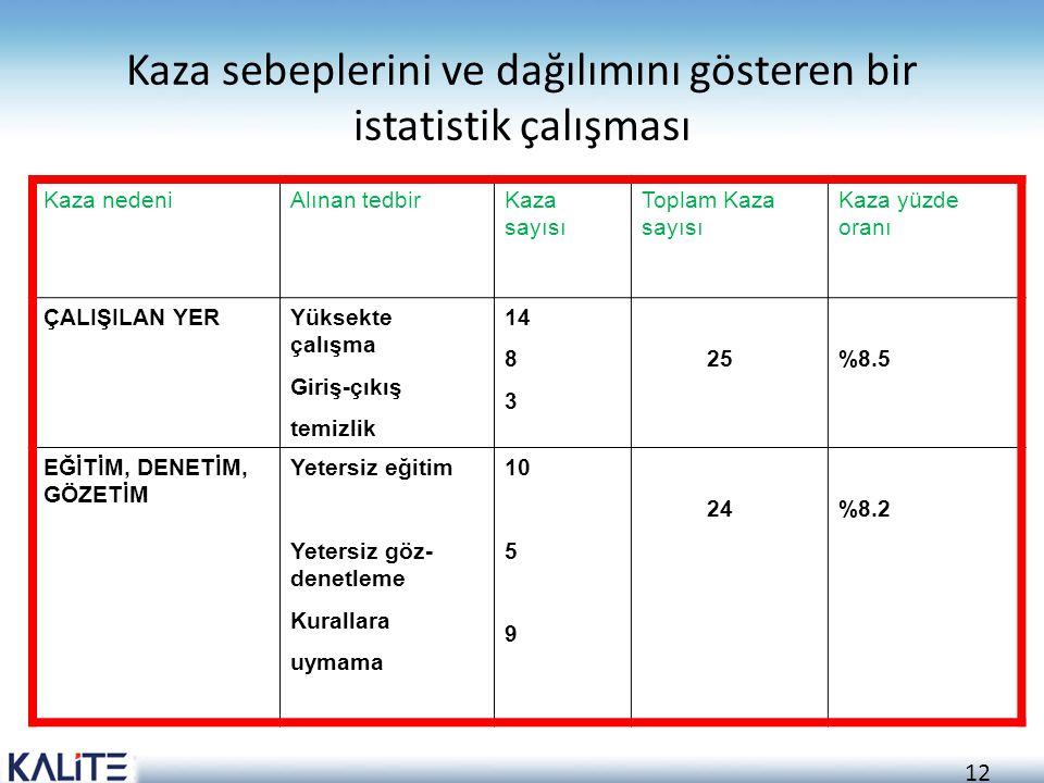 12 Kaza sebeplerini ve dağılımını gösteren bir istatistik çalışması Kaza nedeniAlınan tedbirKaza sayısı Toplam Kaza sayısı Kaza yüzde oranı ÇALIŞILAN