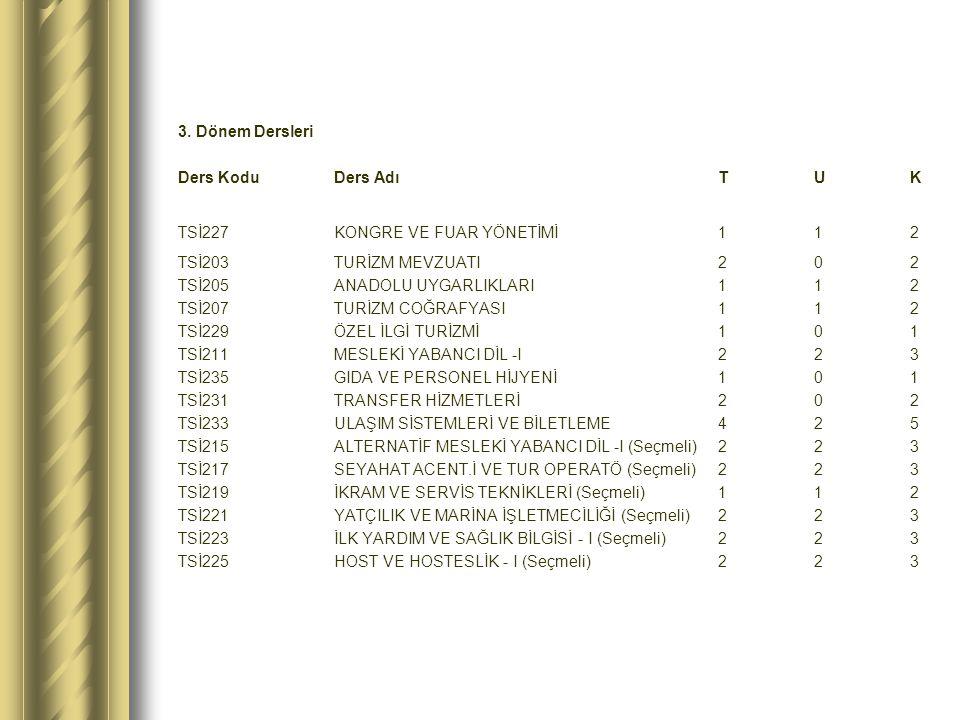 3. Dönem Dersleri Ders KoduDers AdıTUK TSİ227KONGRE VE FUAR YÖNETİMİ 112 TSİ203TURİZM MEVZUATI 202 TSİ205ANADOLU UYGARLIKLARI 112 TSİ207TURİZM COĞRAFY