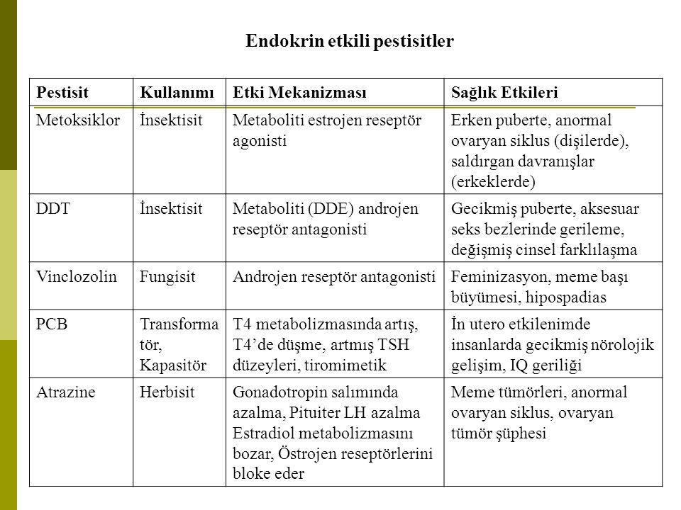 Endokrin etkili pestisitler PestisitKullanımıEtki MekanizmasıSağlık Etkileri MetoksiklorİnsektisitMetaboliti estrojen reseptör agonisti Erken puberte,