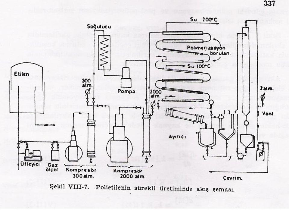 Son derece saf etilen (% 0.05 – 0.1 oksijen içerir ) aşamalı olarak 1.500 atm basınca sıkıştırıldıktan sonra polimerizasyon borusuna itilir.