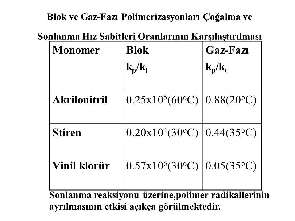 Metil metakrilat, vinil asetat, metil vinil keton, kloropren gaz-fazında polimerleştirilmiştir.