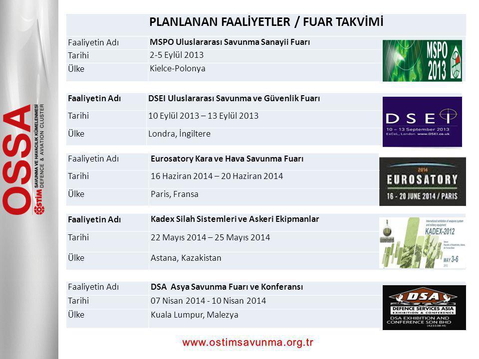 PLANLANAN FAALİYETLER / FUAR TAKVİMİ Faaliyetin AdıMSPO Uluslararası Savunma Sanayii Fuarı Tarihi2-5 Eylül 2013 ÜlkeKielce-Polonya Faaliyetin AdıKadex Silah Sistemleri ve Askeri Ekipmanlar Tarihi22 Mayıs 2014 – 25 Mayıs 2014 ÜlkeAstana, Kazakistan Faaliyetin AdıDSA Asya Savunma Fuarı ve Konferansı Tarihi07 Nisan 2014 - 10 Nisan 2014 ÜlkeKuala Lumpur, Malezya Faaliyetin AdıEurosatory Kara ve Hava Savunma Fuarı Tarihi16 Haziran 2014 – 20 Haziran 2014 ÜlkeParis, Fransa Faaliyetin AdıDSEI Uluslararası Savunma ve Güvenlik Fuarı Tarihi10 Eylül 2013 – 13 Eylül 2013 ÜlkeLondra, İngiltere