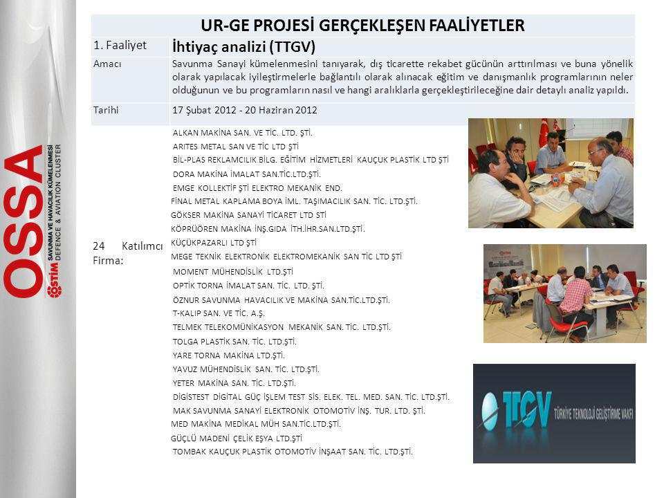 UR-GE PROJESİ GERÇEKLEŞEN FAALİYETLER 1.