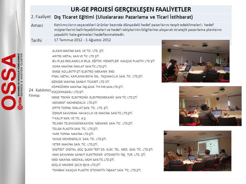 UR-GE PROJESİ GERÇEKLEŞEN FAALİYETLER 2.
