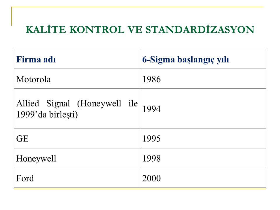 KALİTE KONTROL VE STANDARDİZASYON Firma adı6-Sigma başlangıç yılı Motorola1986 Allied Signal (Honeywell ile 1999'da birleşti) 1994 GE1995 Honeywell199