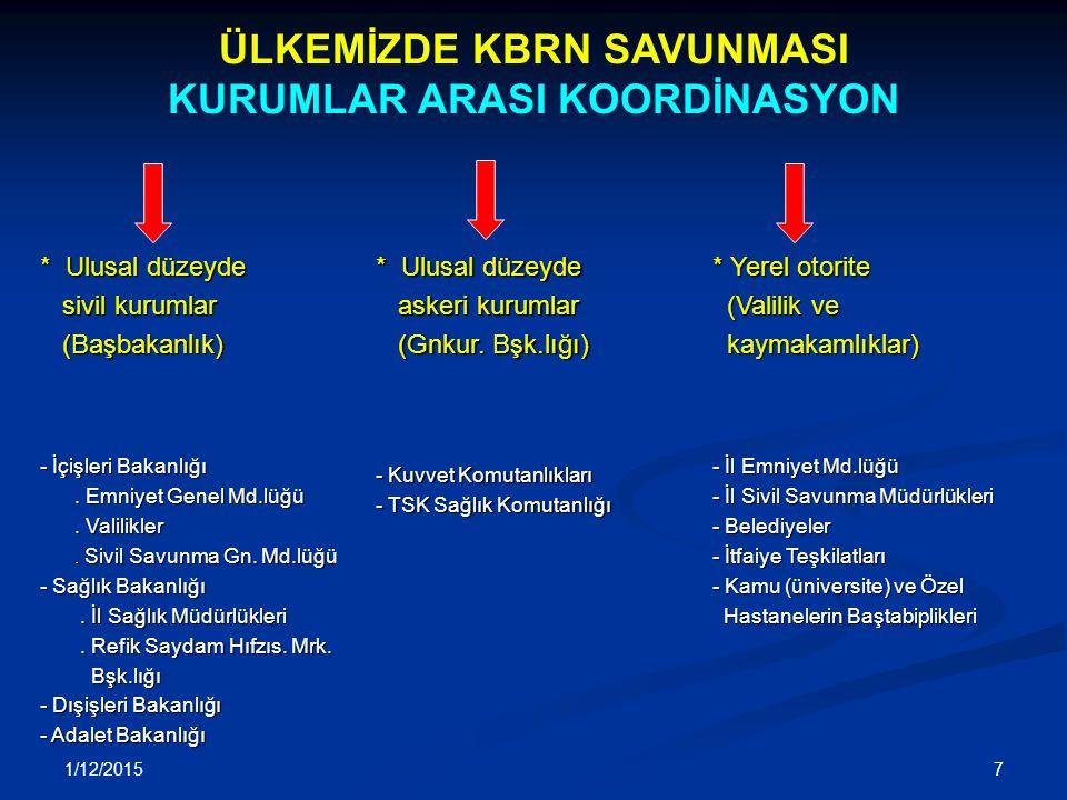 1/12/2015 7 * Ulusal düzeyde sivil kurumlar sivil kurumlar (Başbakanlık) (Başbakanlık) - İçişleri Bakanlığı. Emniyet Genel Md.lüğü. Emniyet Genel Md.l