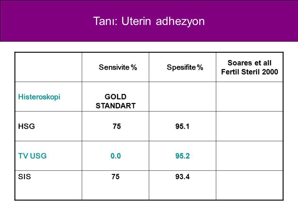 Tanı: Uterin adhezyon Sensivite % Sensivite % Spesifite % Spesifite % Soares et all Fertil Steril 2000 Histeroskopi GOLD STANDART HSG 75 7595.1 TV USG