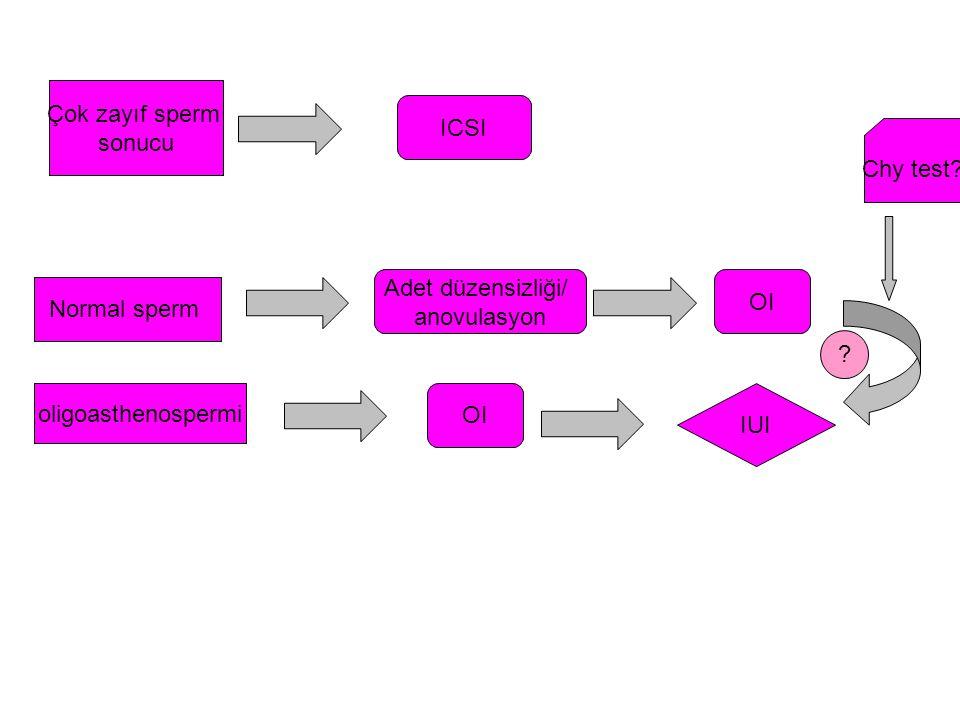 Çok zayıf sperm sonucu ICSI Normal sperm Adet düzensizliği/ anovulasyon oligoasthenospermi OI IUI ? Chy test?
