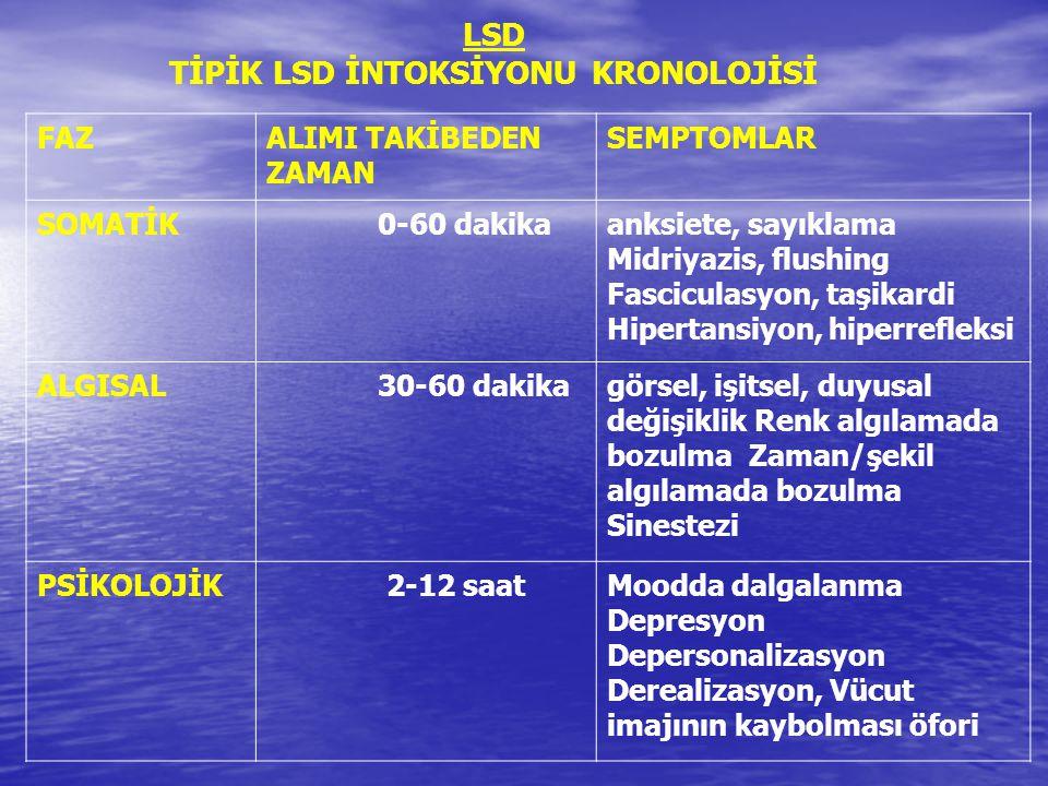 LSD TİPİK LSD İNTOKSİYONU KRONOLOJİSİ FAZALIMI TAKİBEDEN ZAMAN SEMPTOMLAR SOMATİK 0-60 dakikaanksiete, sayıklama Midriyazis, flushing Fasciculasyon, t